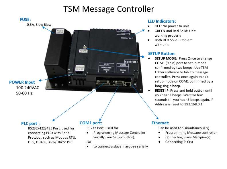 Diagram of Message Controller